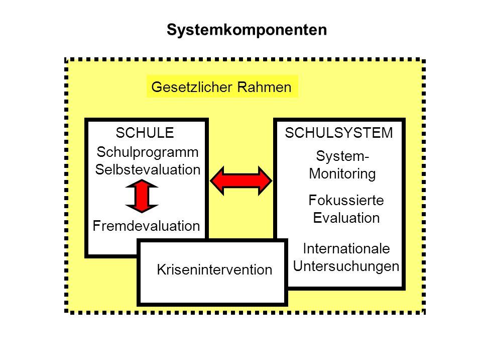 Systemkomponenten Gesetzlicher Rahmen SCHULE SCHULSYSTEM Schulprogramm