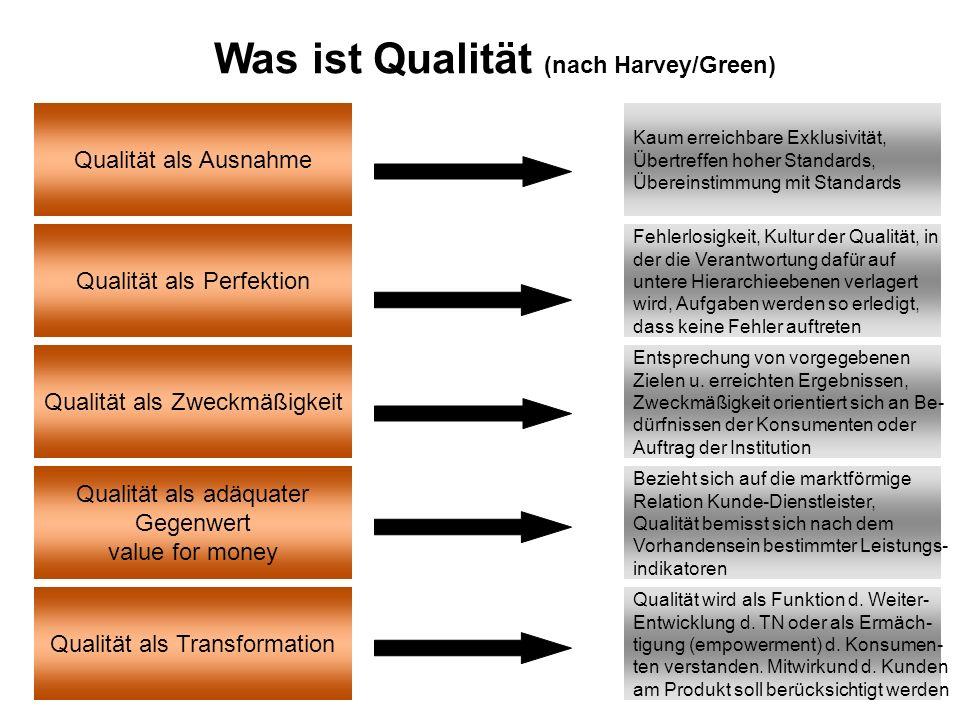 Was ist Qualität (nach Harvey/Green)