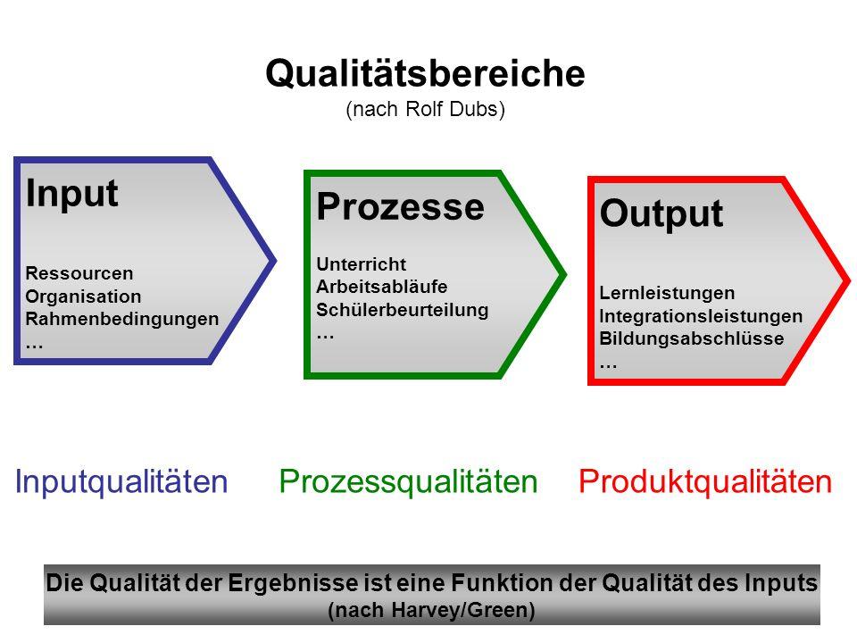 Die Qualität der Ergebnisse ist eine Funktion der Qualität des Inputs