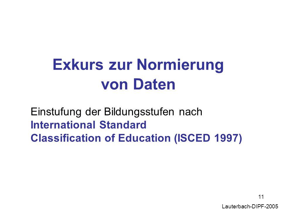 Exkurs zur Normierung von Daten