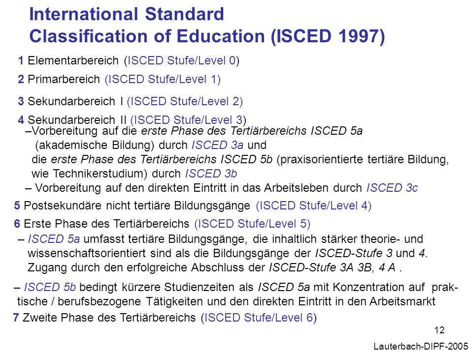 International Standard Classification of Education (ISCED 1997)