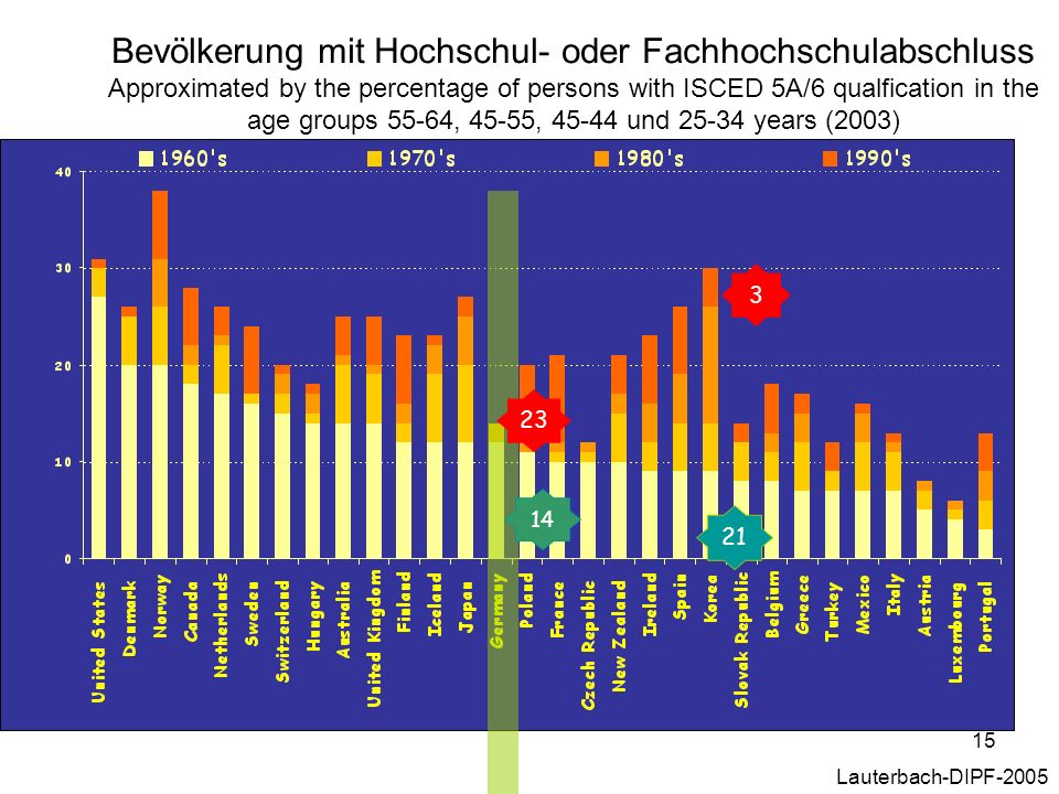 Bevölkerung mit Hochschul- oder Fachhochschulabschluss Approximated by the percentage of persons with ISCED 5A/6 qualfication in the age groups 55-64, 45-55, 45-44 und 25-34 years (2003)