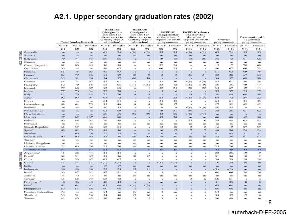 A2.1. Upper secondary graduation rates (2002)