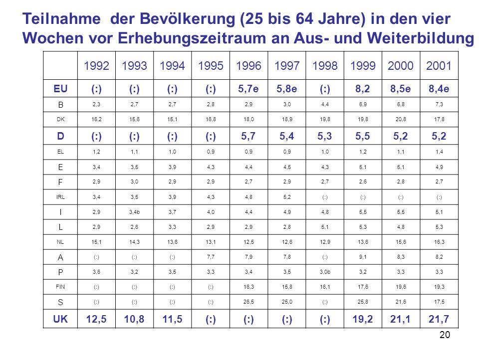 Teilnahme der Bevölkerung (25 bis 64 Jahre) in den vier Wochen vor Erhebungszeitraum an Aus- und Weiterbildung