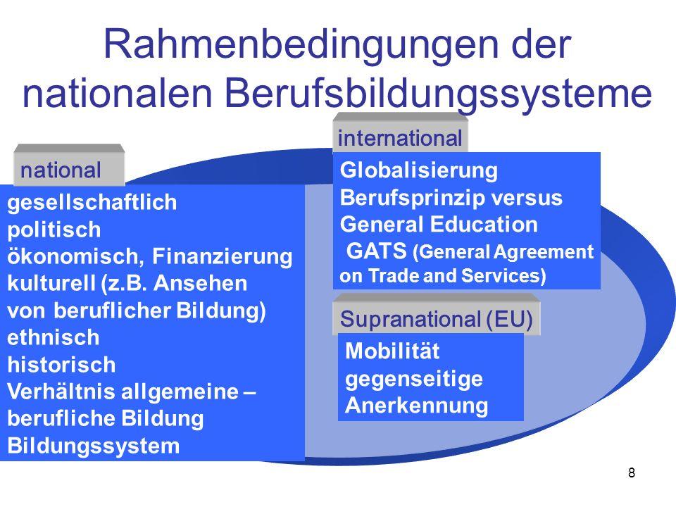 Rahmenbedingungen der nationalen Berufsbildungssysteme
