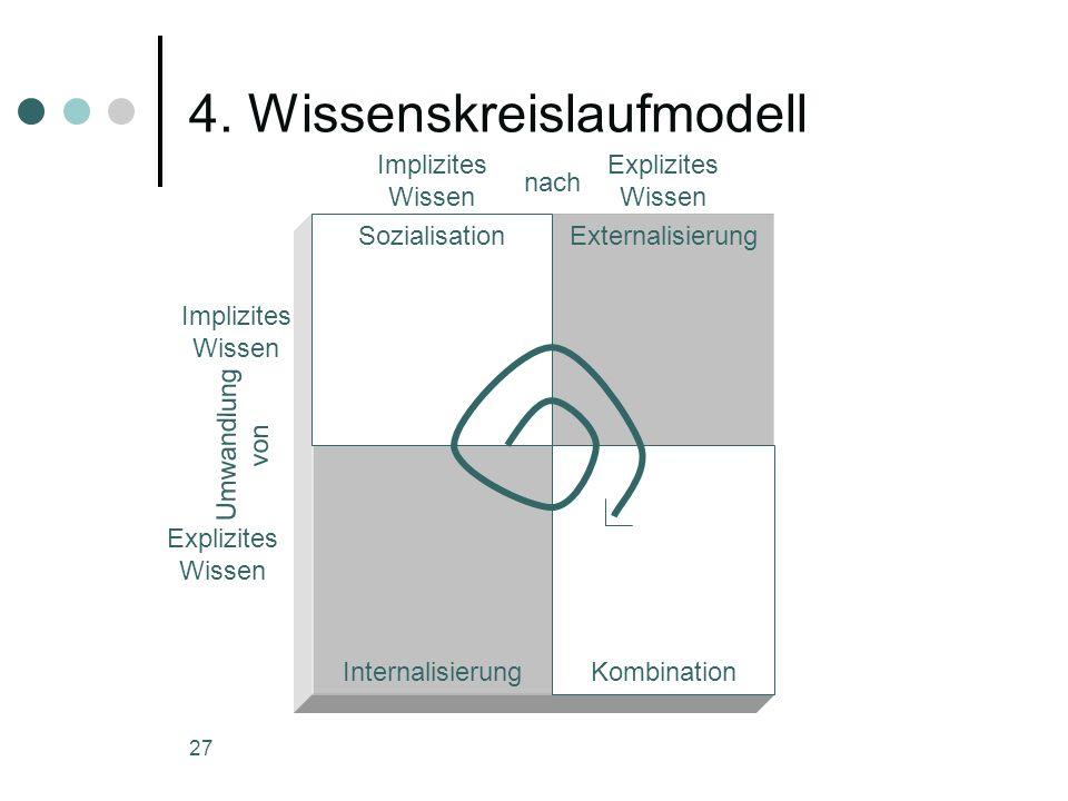 4. Wissenskreislaufmodell