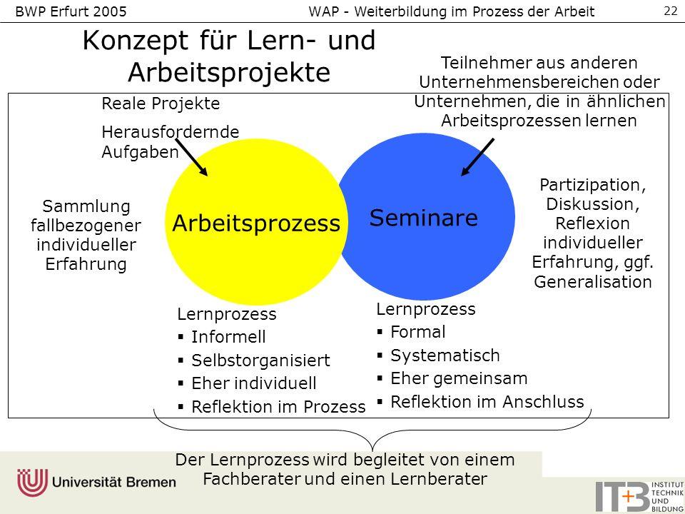 Konzept für Lern- und Arbeitsprojekte
