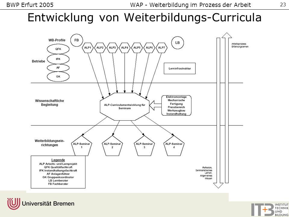 Entwicklung von Weiterbildungs-Curricula