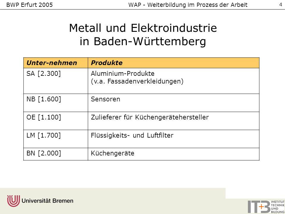 Metall und Elektroindustrie in Baden-Württemberg