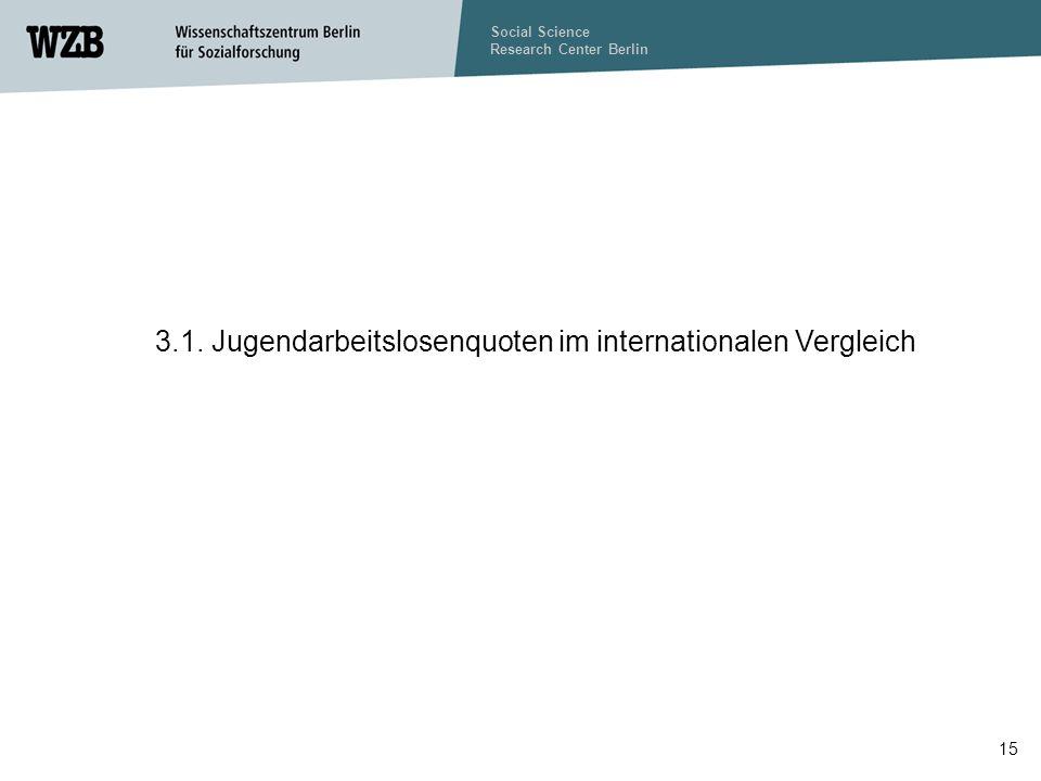 3.1. Jugendarbeitslosenquoten im internationalen Vergleich