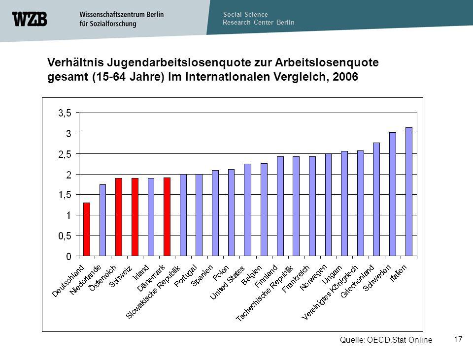 Verhältnis Jugendarbeitslosenquote zur Arbeitslosenquote