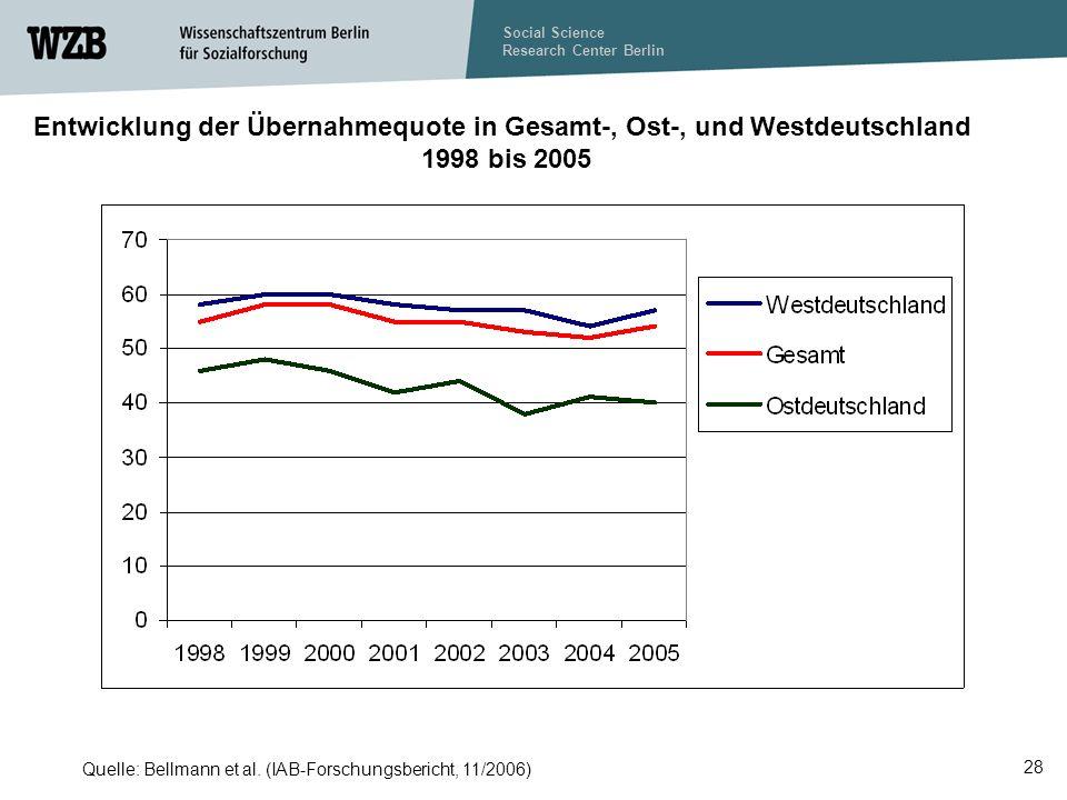 Entwicklung der Übernahmequote in Gesamt-, Ost-, und Westdeutschland