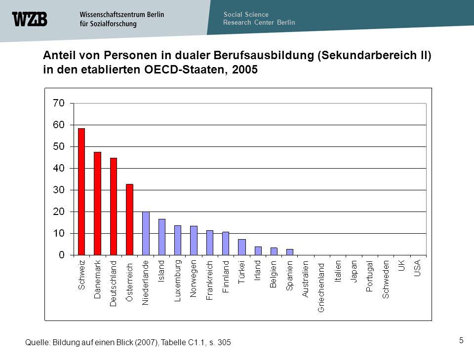 Anteil von Personen in dualer Berufsausbildung (Sekundarbereich II) in den etablierten OECD-Staaten, 2005