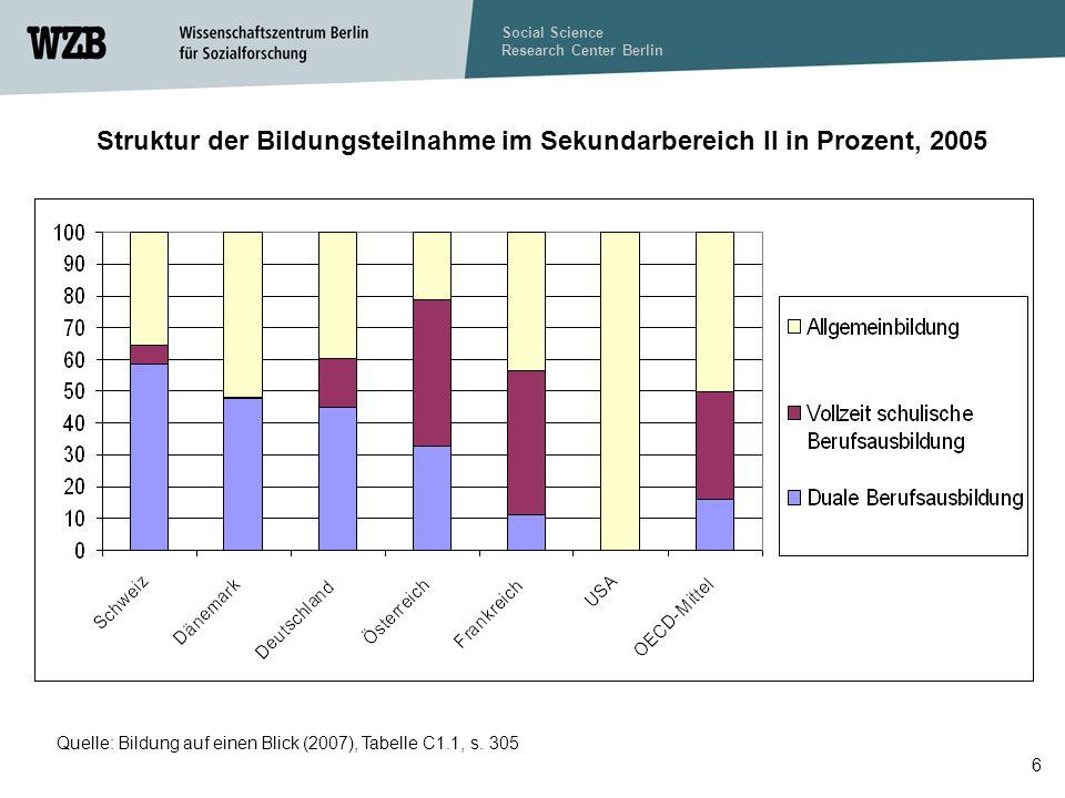 Struktur der Bildungsteilnahme im Sekundarbereich II in Prozent, 2005
