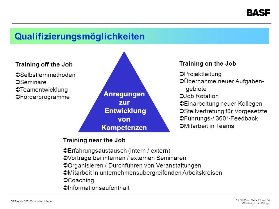 Qualifizierungsmöglichkeiten