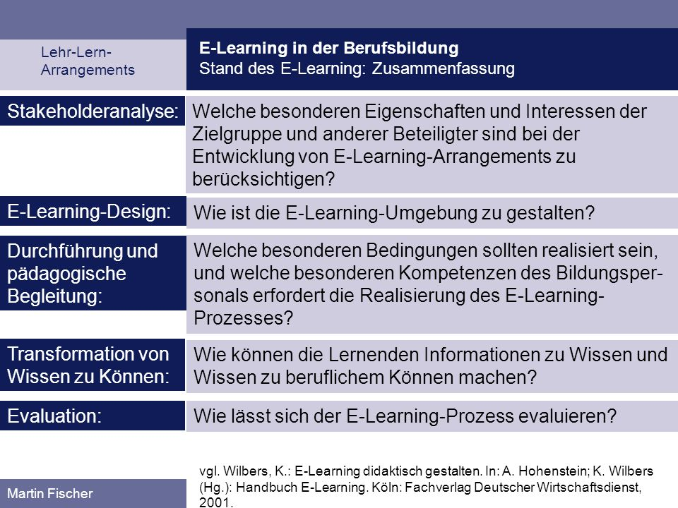 Wie ist die E-Learning-Umgebung zu gestalten