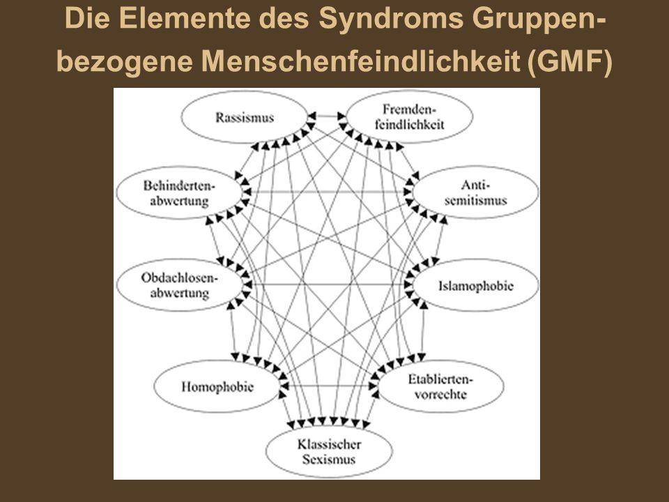 Die Elemente des Syndroms Gruppen-bezogene Menschenfeindlichkeit (GMF)