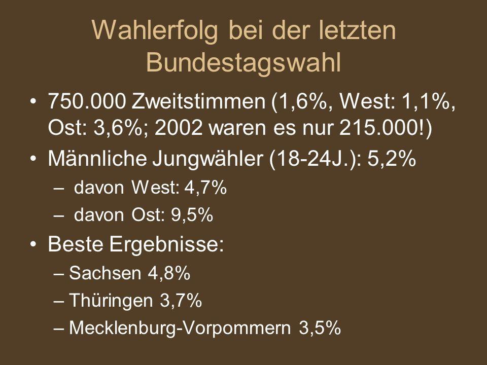 Wahlerfolg bei der letzten Bundestagswahl