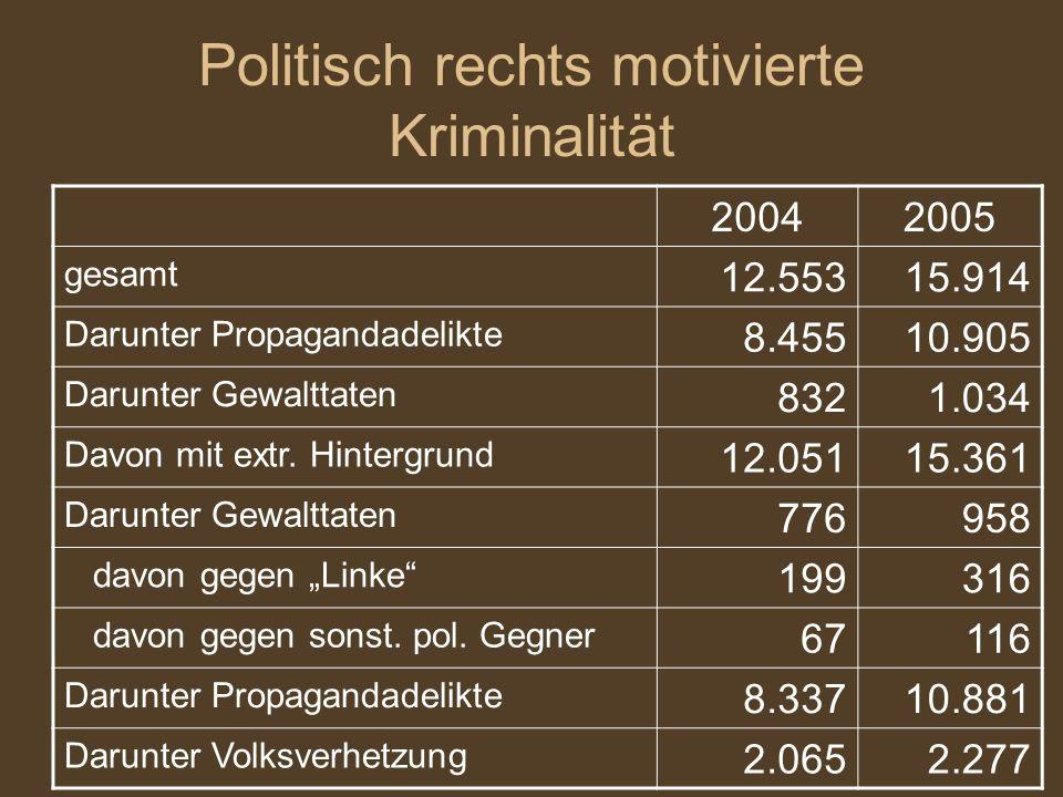 Politisch rechts motivierte Kriminalität