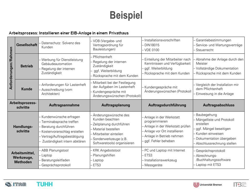 Beispiel Arbeitsprozess: Installieren einer EIB-Anlage in einem Privathaus