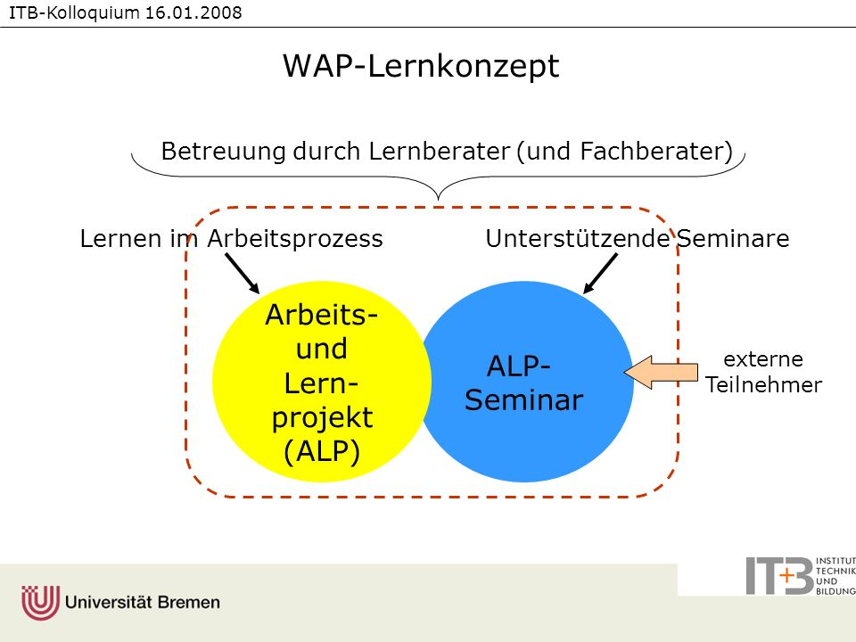 WAP-Lernkonzept Arbeits- und Lern-projekt (ALP) ALP- Seminar