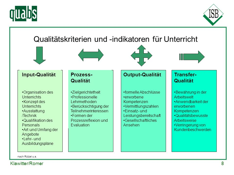 Qualitätskriterien und -indikatoren für Unterricht