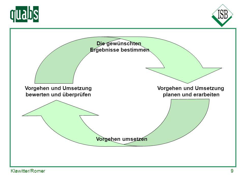 Vorgehen und Umsetzung bewerten und überprüfen Vorgehen und Umsetzung