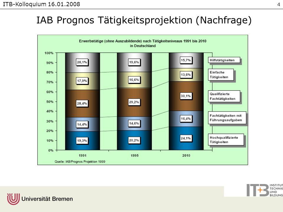 IAB Prognos Tätigkeitsprojektion (Nachfrage)