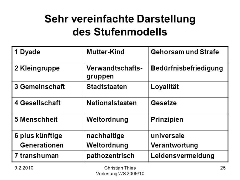Sehr vereinfachte Darstellung des Stufenmodells