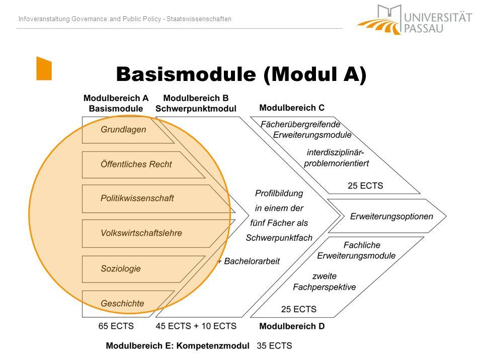 Basismodule (Modul A)