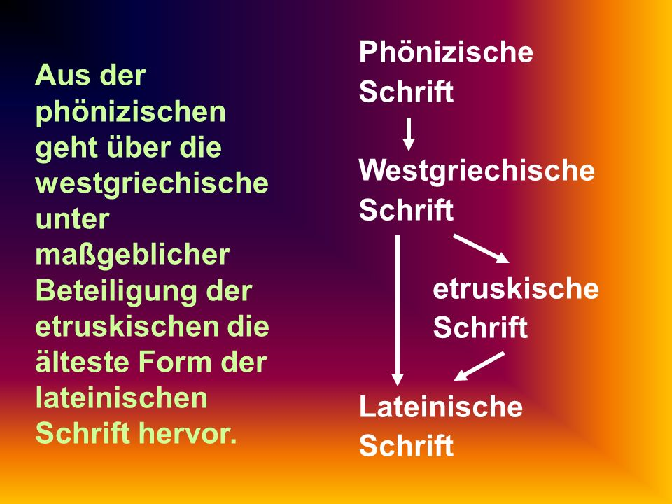Phönizische Schrift Westgriechische Schrift. etruskische Schrift. Lateinische Schrift.