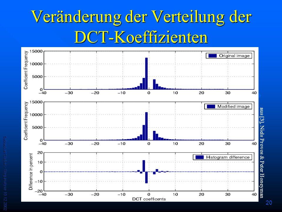 Veränderung der Verteilung der DCT-Koeffizienten