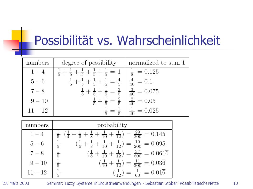 Possibilität vs. Wahrscheinlichkeit