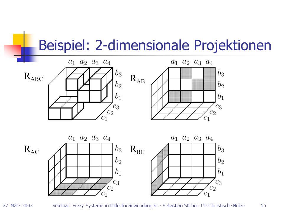 Beispiel: 2-dimensionale Projektionen