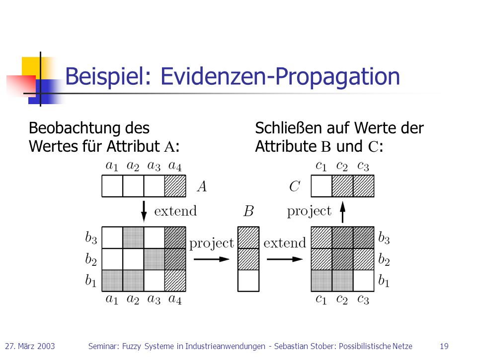 Beispiel: Evidenzen-Propagation
