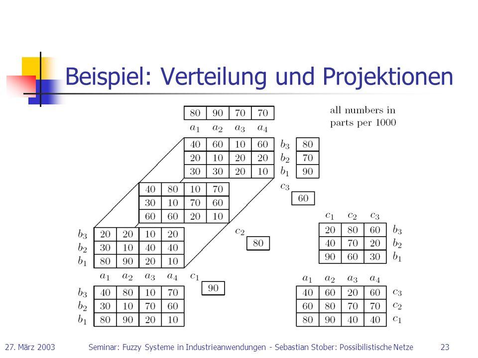 Beispiel: Verteilung und Projektionen
