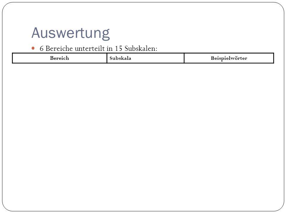 Auswertung 6 Bereiche unterteilt in 15 Subskalen: Bereich Subskala