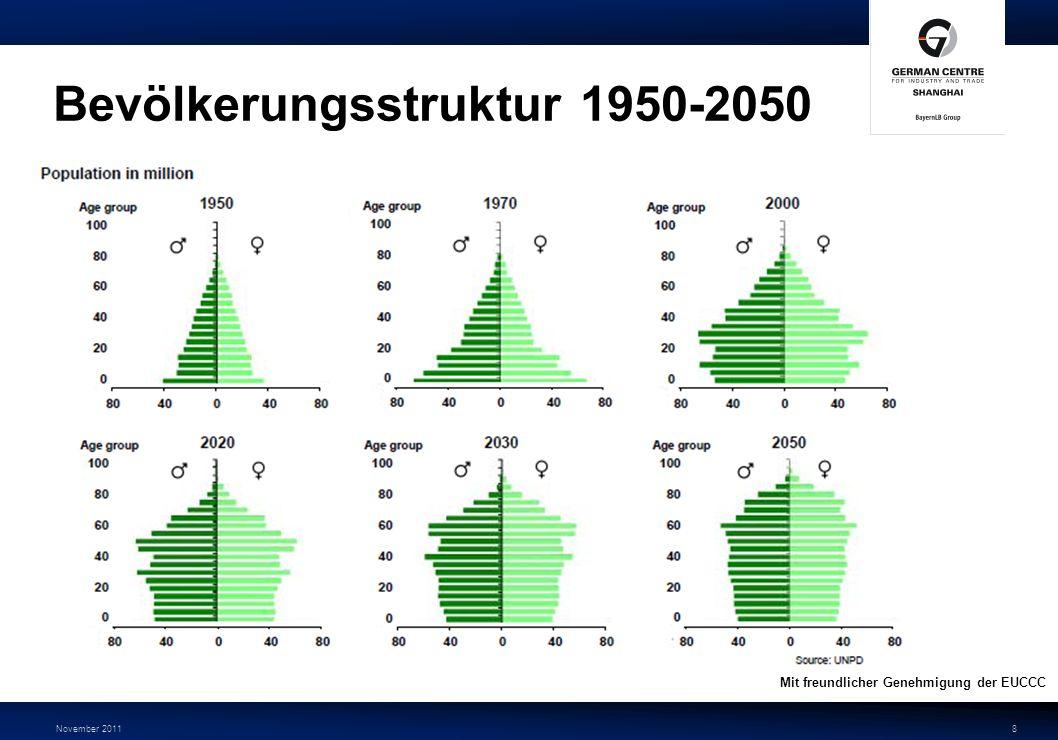 Bevölkerungsstruktur 1950-2050