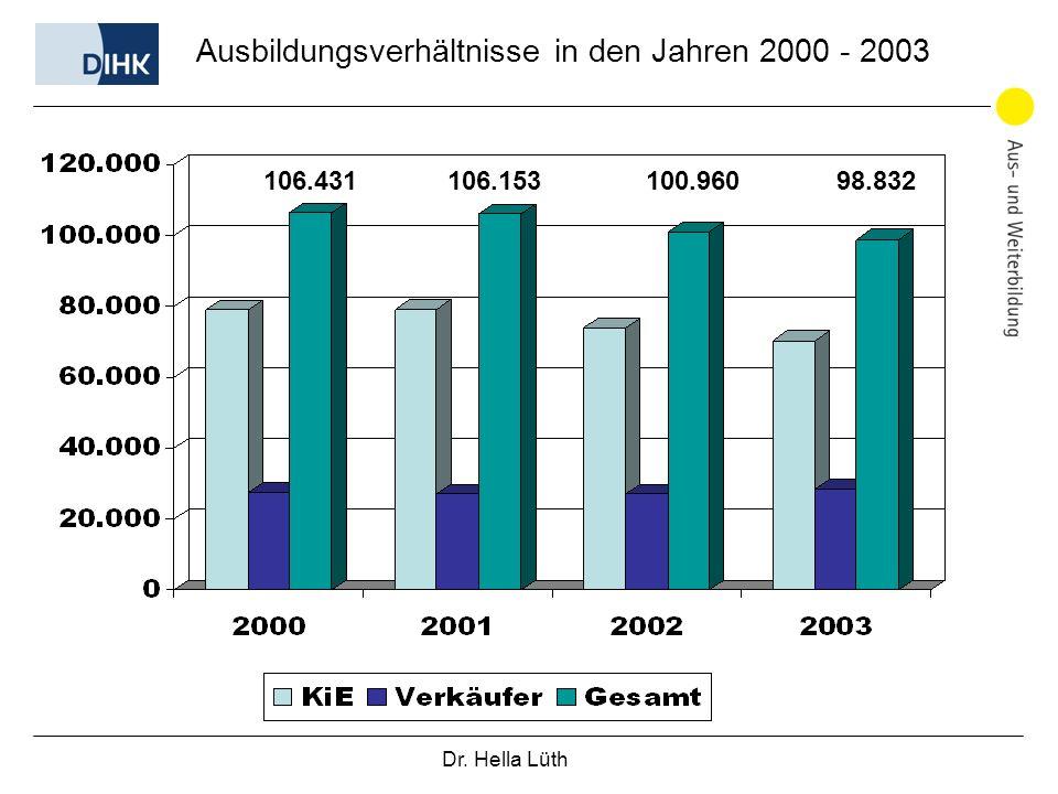 Ausbildungsverhältnisse in den Jahren 2000 - 2003
