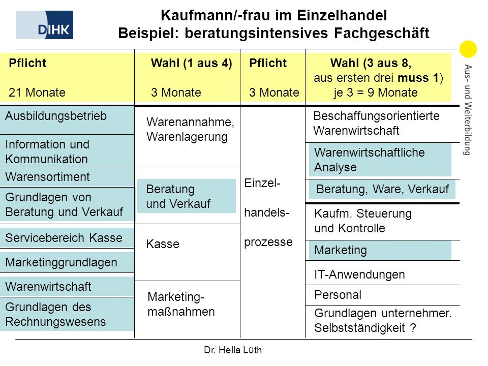 Kaufmann/-frau im Einzelhandel