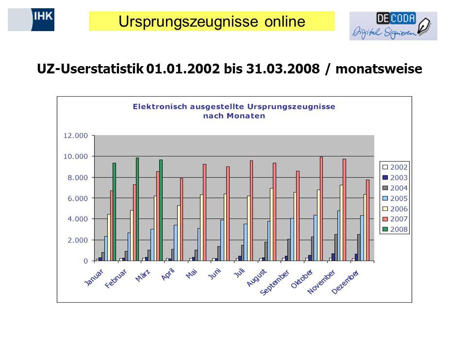 UZ-Userstatistik 01.01.2002 bis 31.03.2008 / monatsweise