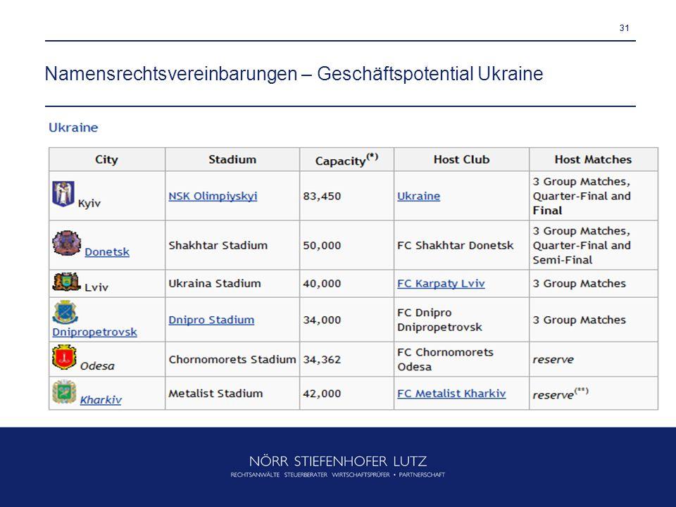 Namensrechtsvereinbarungen – Geschäftspotential Ukraine