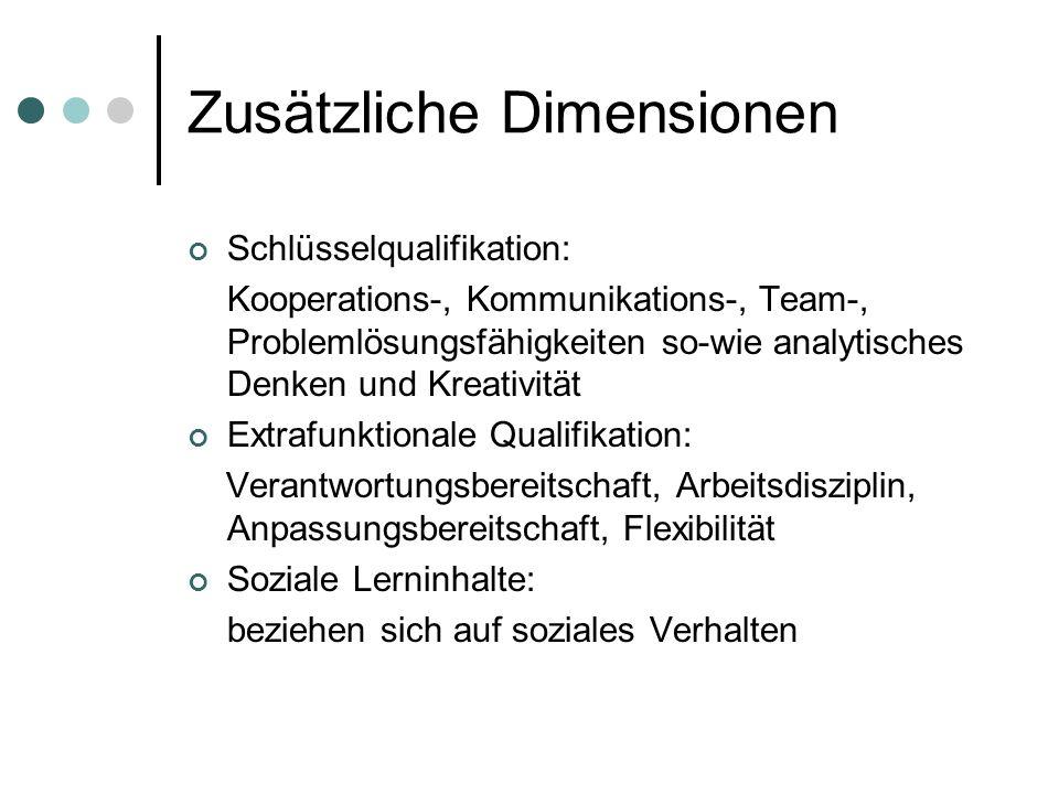 Zusätzliche Dimensionen