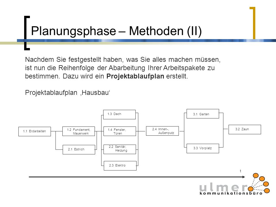 Planungsphase – Methoden (II)