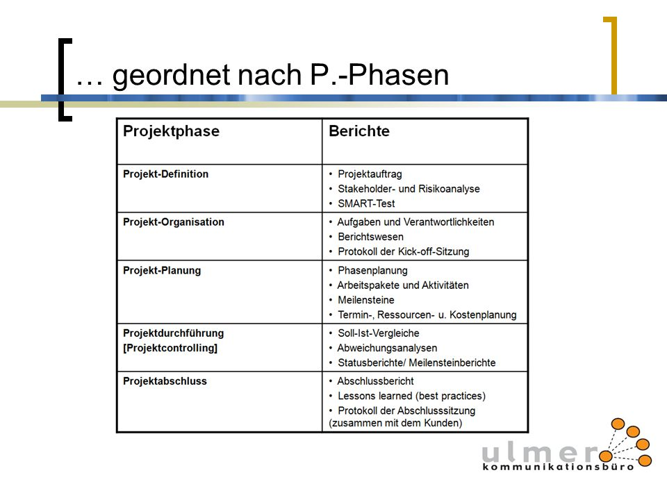 … geordnet nach P.-Phasen