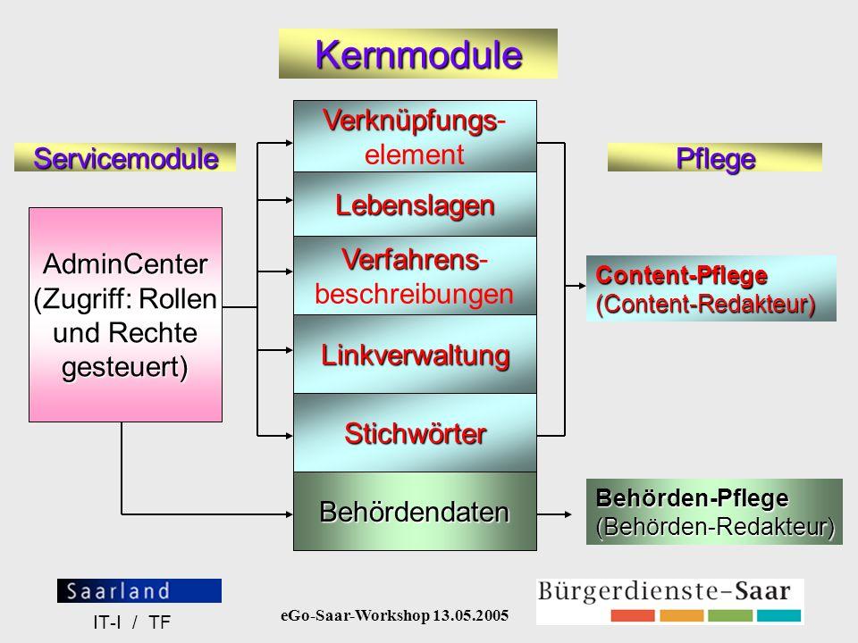 Kernmodule Verknüpfungs- element Servicemodule Pflege Lebenslagen