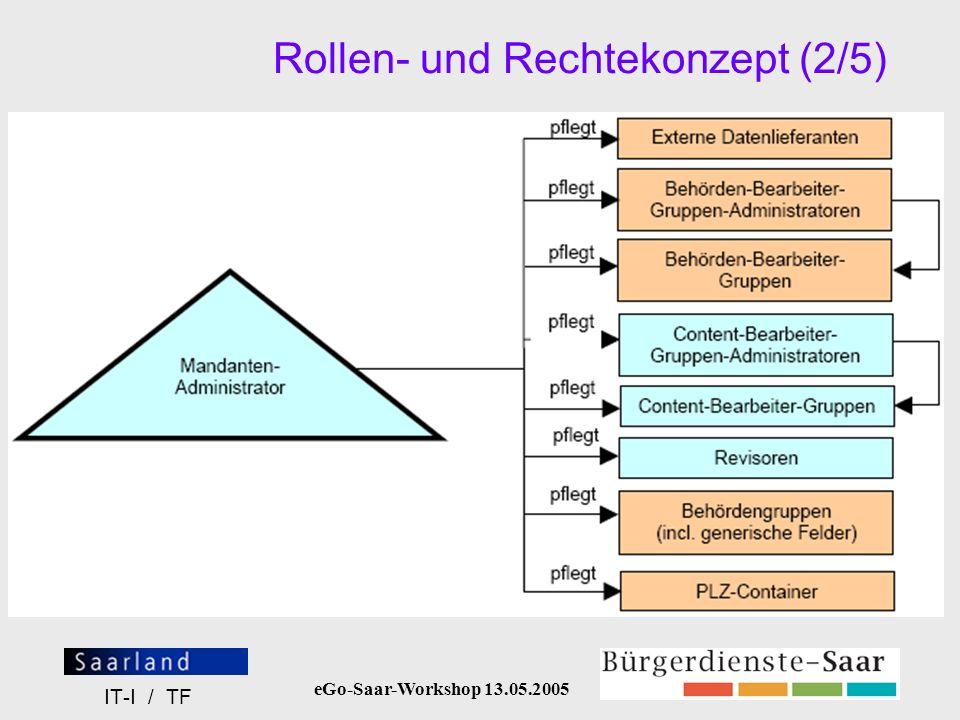 Rollen- und Rechtekonzept (2/5)