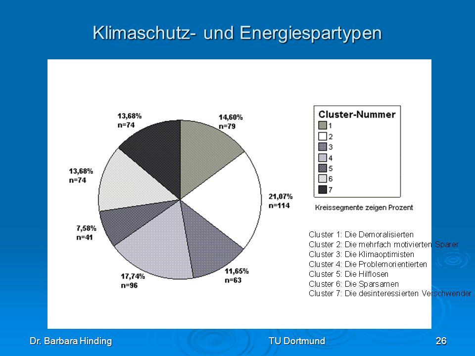 Klimaschutz- und Energiespartypen
