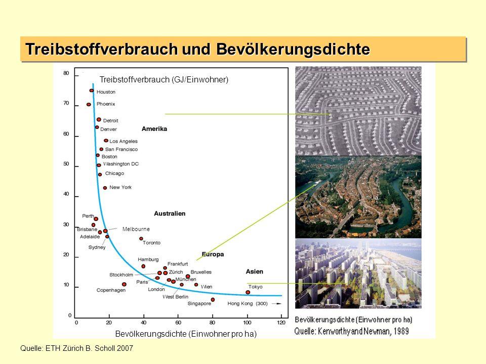 Treibstoffverbrauch und Bevölkerungsdichte