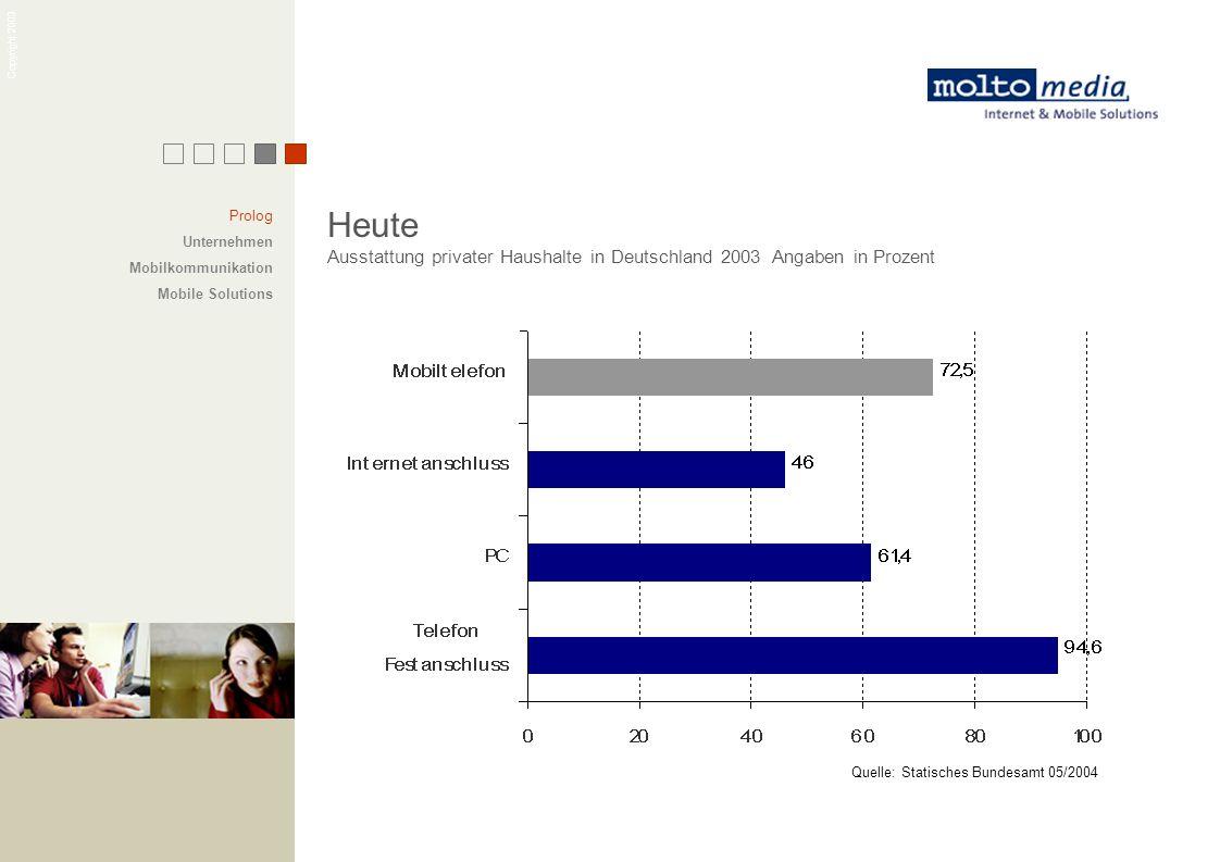 Prolog Unternehmen. Mobilkommunikation. Mobile Solutions. Heute. Ausstattung privater Haushalte in Deutschland 2003 Angaben in Prozent.
